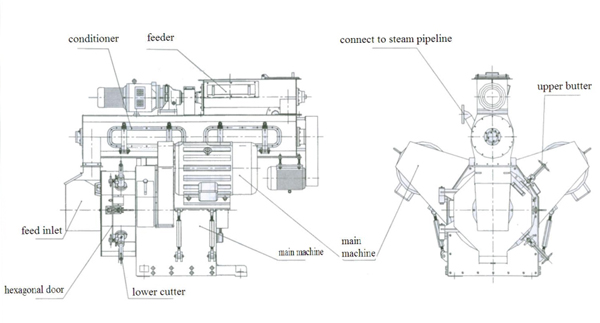 structure of pellet making machine